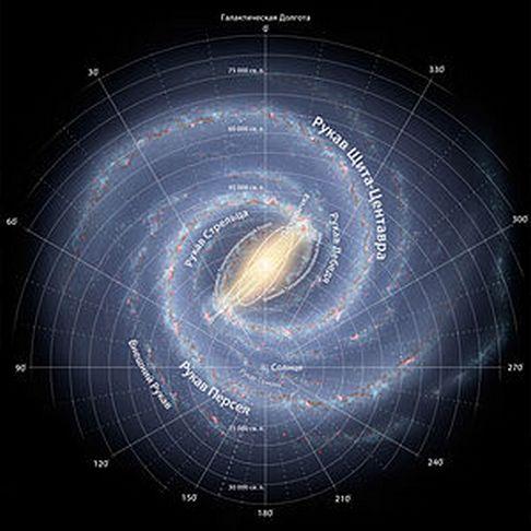 характеристика галактики Млечный путь