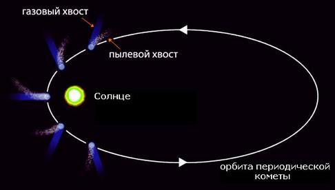 характеристика комет