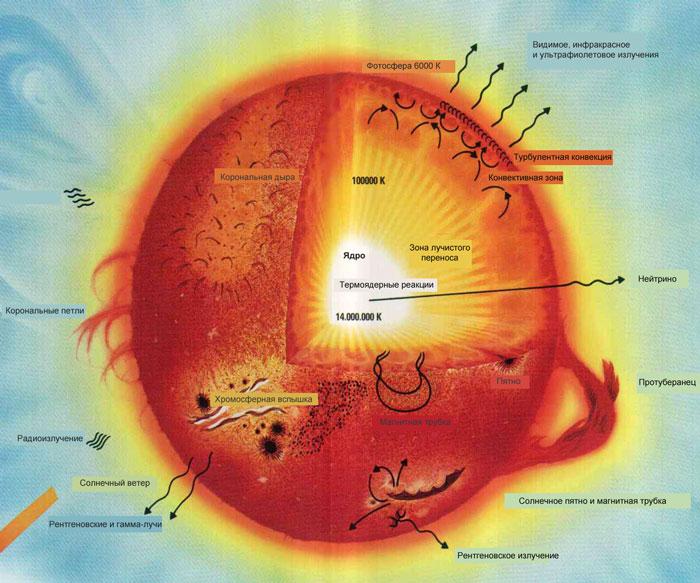 характеристика солнца